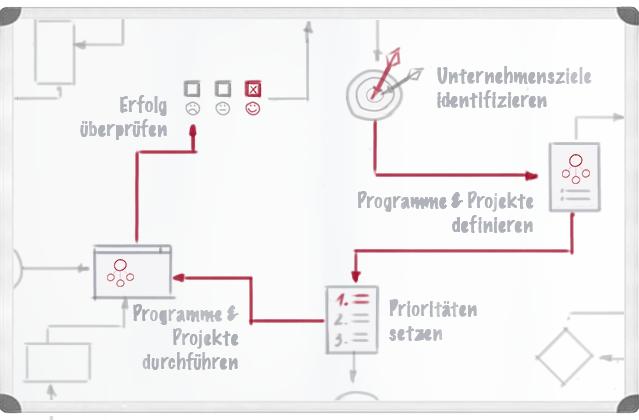Programm Management Vorgehen