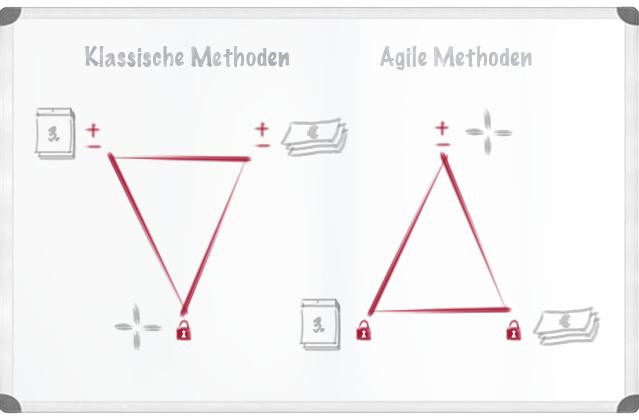 Vergleich Agile Methoden Klassische Methoden