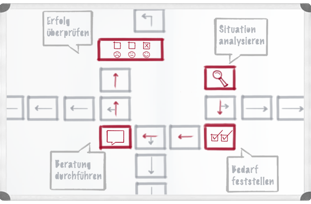Beratung - Situation analysieren - Bedarf feststellen - Beratung durchführen - Erfolg überprüfen