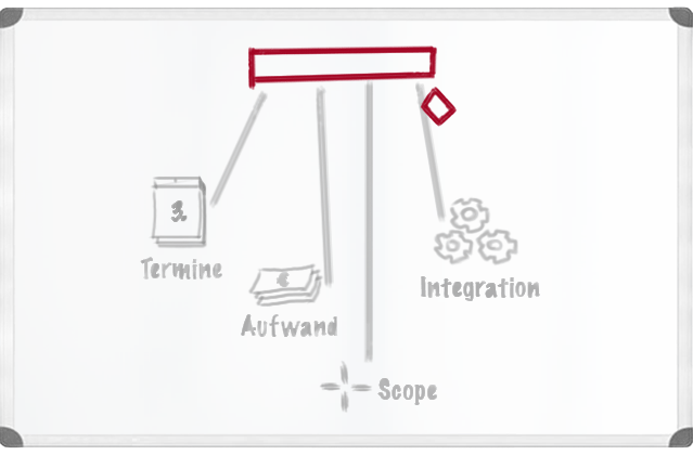 Termine Aufwand Scope Integration